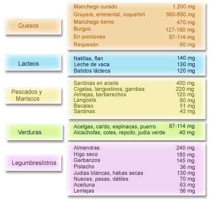 Nutrición y Salud. Nutrición y patologías. Nutrición y osteoporosis. Tabla de contenido de calcio de algunos alimentos