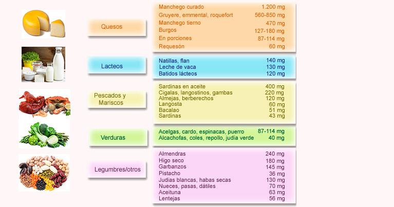 tabla de alimentos ricos en calcio