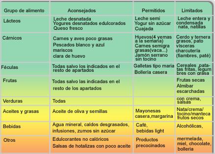 Nutrición y Salud. Nutrición y patologías. Nutrición y triglicéridos