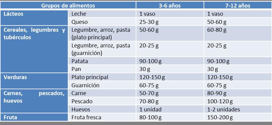 tabla de alimentación energética a partir de los 3 años