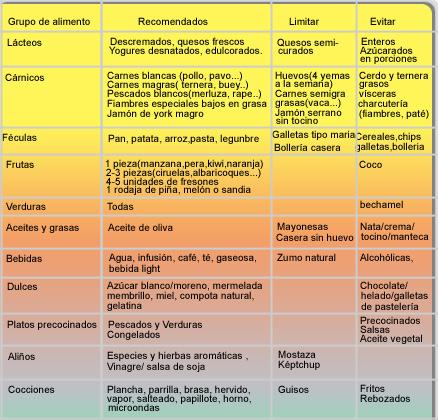 Nutrición y Salud. Nutrición y patologías. Nutrición y colesterol elevado