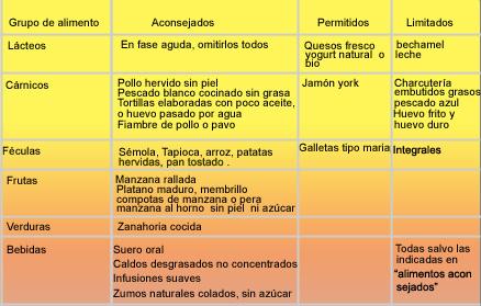 Nutrición y Salud. Nutrición y patologías. Nutrición y diarrea