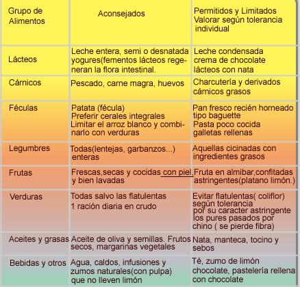 Nutrición y Salud. Nutrición y patologías. Nutrición y estreñimiento