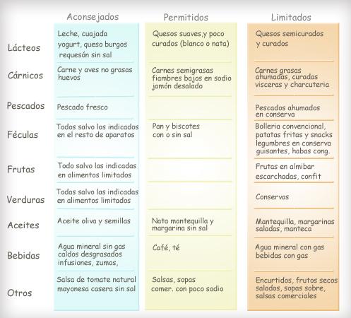 Nutrición y Salud. Nutrición y patologías. Nutrición e Hipertensión