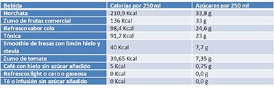tabla-calorias-refrescos