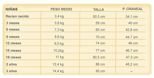 Tabla de talla, peso y perímetro cefálico recomendado en niñas