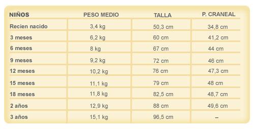 Tabla de talla, peso y perímetro cefálico para niños
