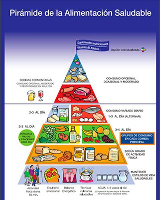 pirámide alimentaria saludable