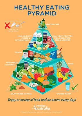pirámide alimentaria australiana