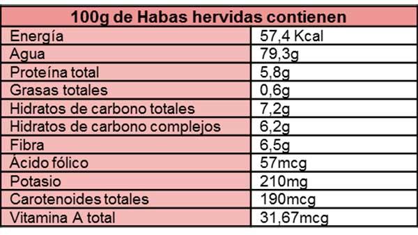 tabla de las propiedades de las habas