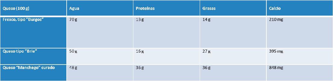 tabla de las propiedades del queso