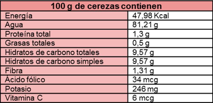 tabla de nutrientes de las cerezas