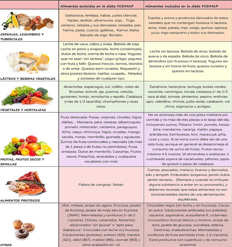 Tabla de alimentos exluidos e incluidos en la dieta FODMAP