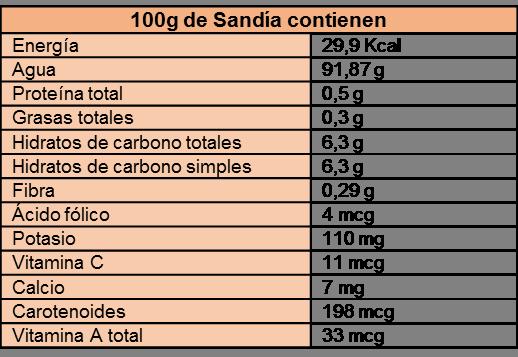 tabla de componentes nutricionales de la sandía