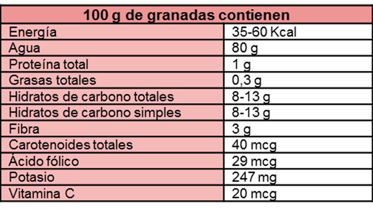 tabla de beneficios nutricionales de la granada