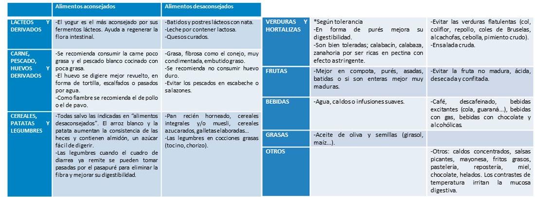 tabla de alimentos para dieta astringente