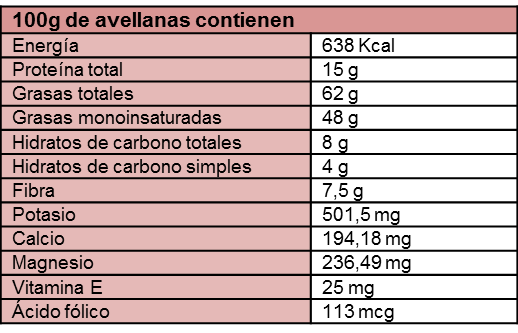 table de nutrientes de la avellana