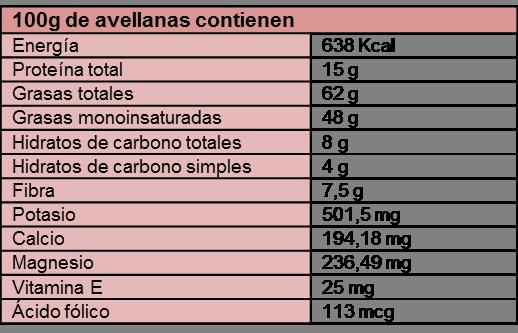 table de nutrientes de la avellana