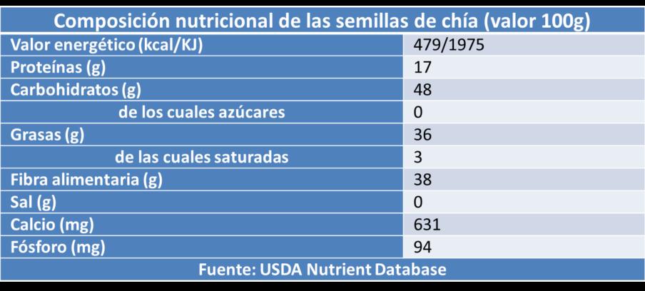 tabla nutricional de la chía