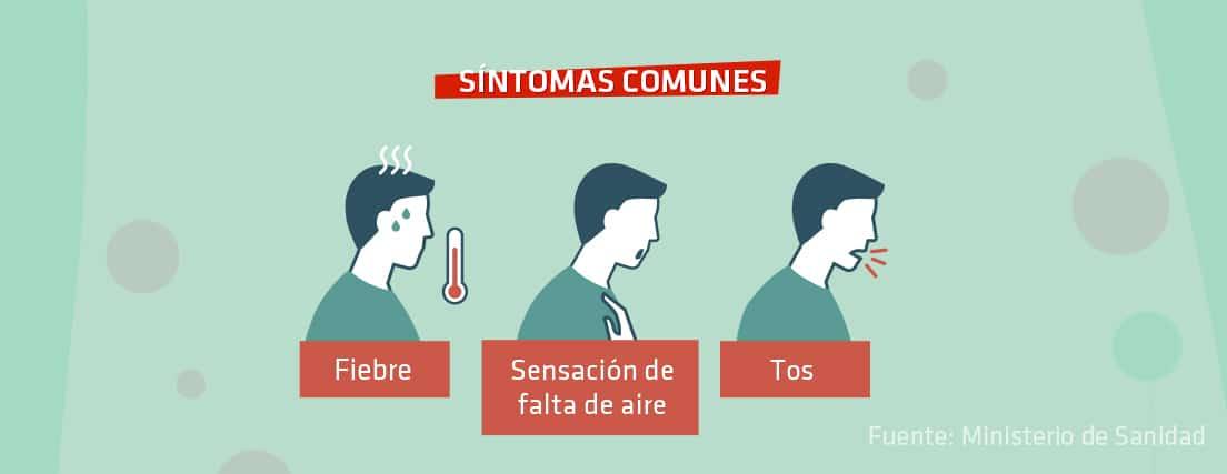 Infografía sobre síntomas del coronavirus