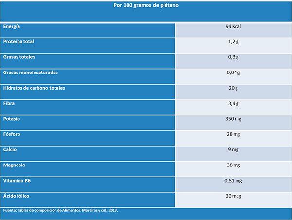 tabla de nutrientes del plátano