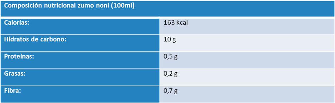 Table ce composición nutricional del noni