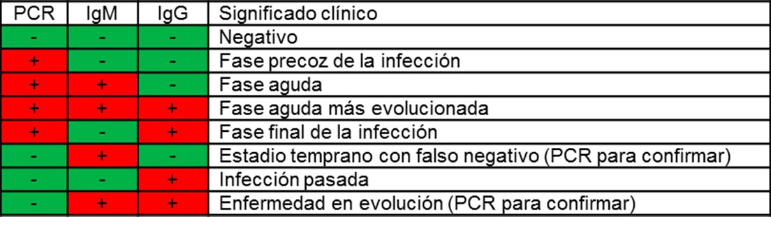 Tipos de pruebas para detectar coronavirus