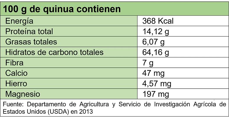 Quinoa; composición nutricional de la quinoa