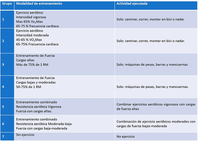Ejercicio y obesidad: tabla de ejercicios físicos para perder grasas