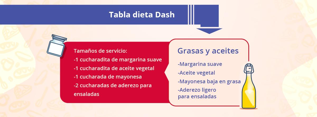 Tabla dieta Dash