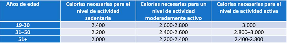 Dieta Dash: tabla calórica diaria para hombres