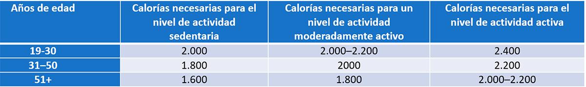 Dieta Dash: tabla calórica diaria para mujeres