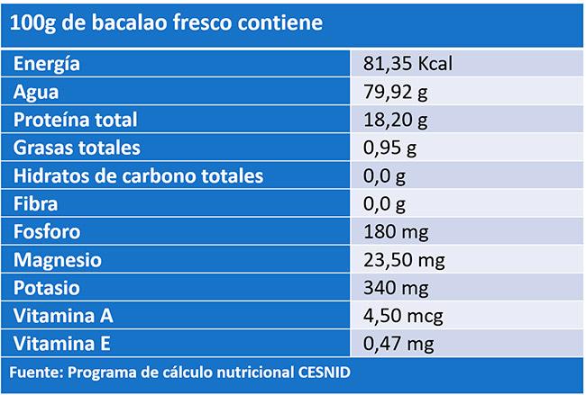 Tabla de composición nutricional del bacalao