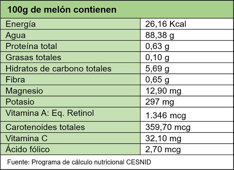 Melón, tabla de nutrientes
