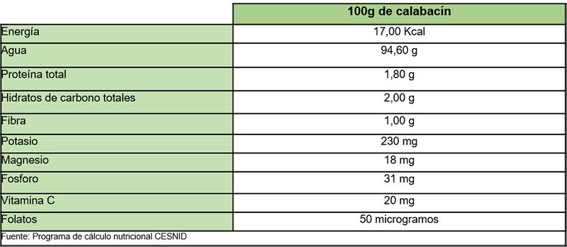Calabacín: tabla de la composición nutricional del calabacín